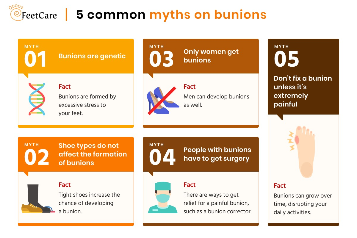 Infographic illustrating the 5 common myths on bunions