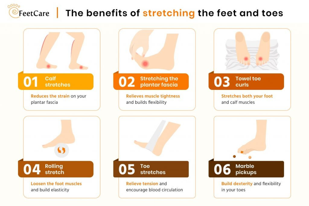 Infographic showing the benefits of each stretching exercise for plantar fasciitis